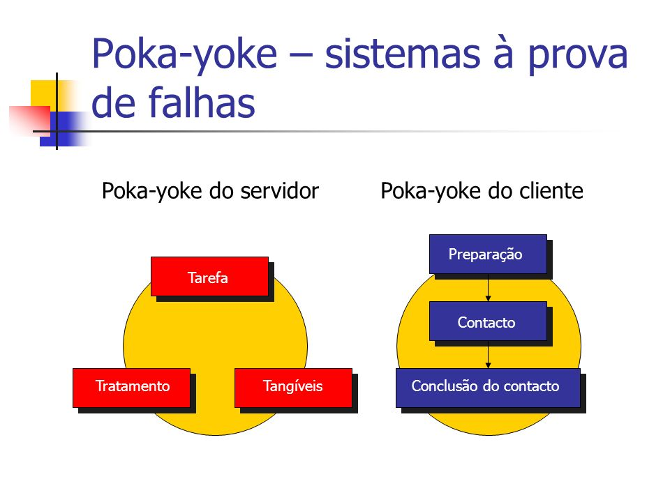 Poka-yoke – sistemas à prova de falhas