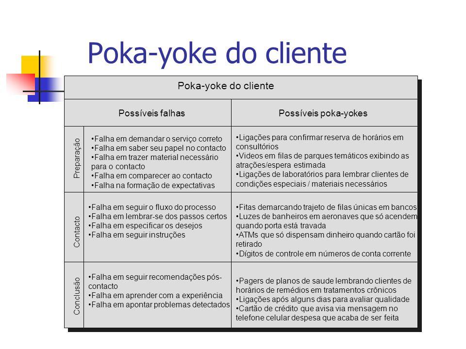 Poka-yoke do cliente Poka-yoke do cliente Possíveis falhas