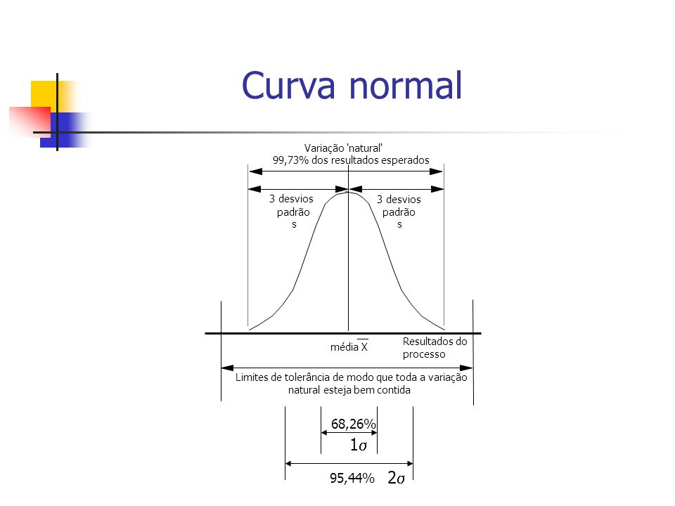 Curva normal 1 2 68,26% 95,44% Variação natural