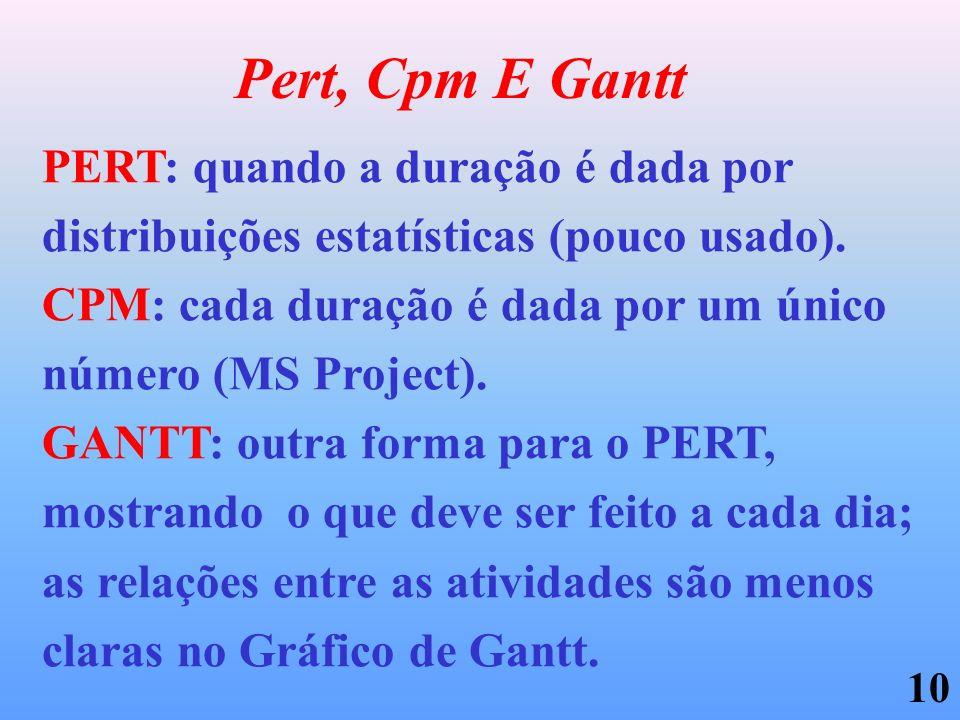Pert, Cpm E Gantt PERT: quando a duração é dada por distribuições estatísticas (pouco usado).