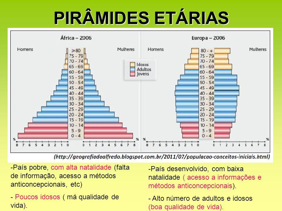 PIRÂMIDES ETÁRIASPaís pobre, com alta natalidade (falta de informação, acesso a métodos anticoncepcionais, etc)