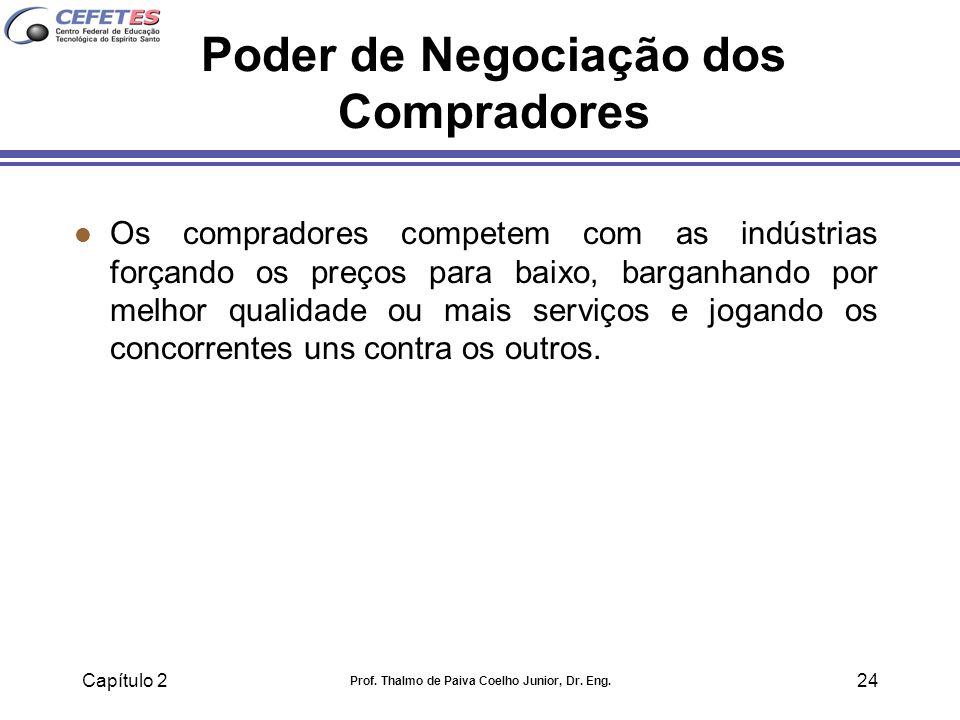 Poder de Negociação dos Compradores