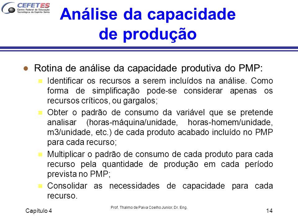Análise da capacidade de produção