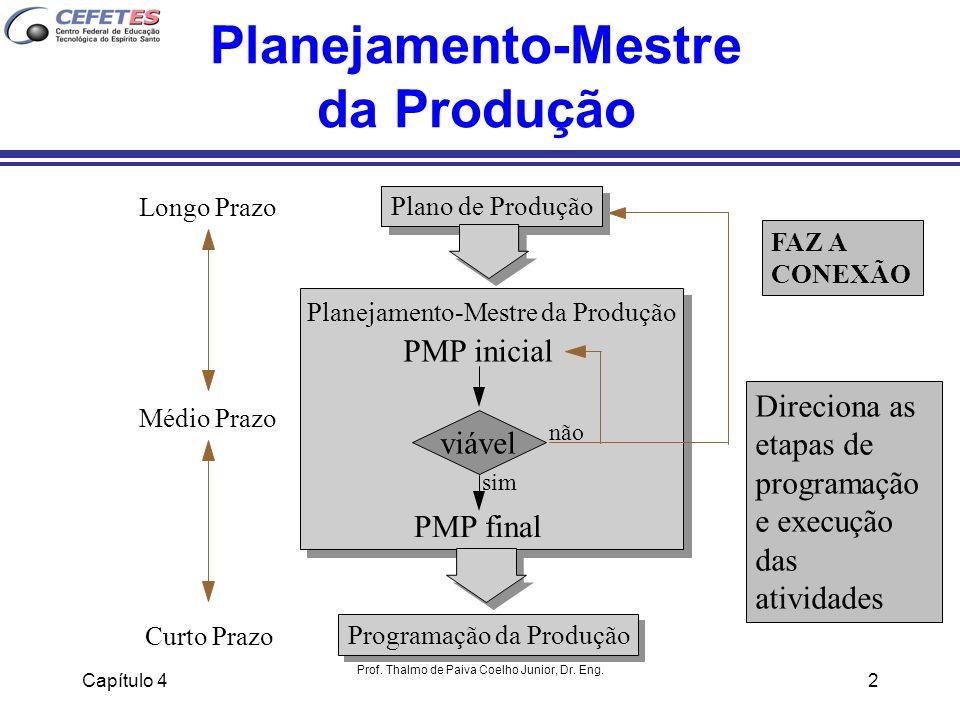 Planejamento-Mestre da Produção