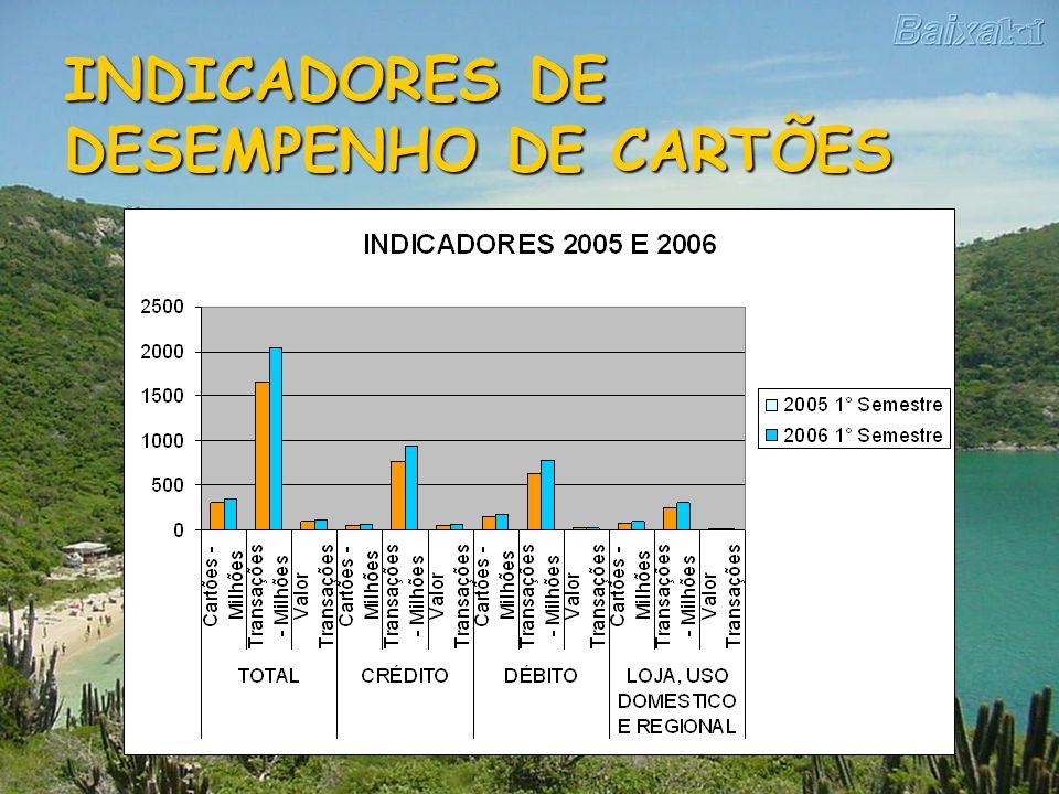 INDICADORES DE DESEMPENHO DE CARTÕES