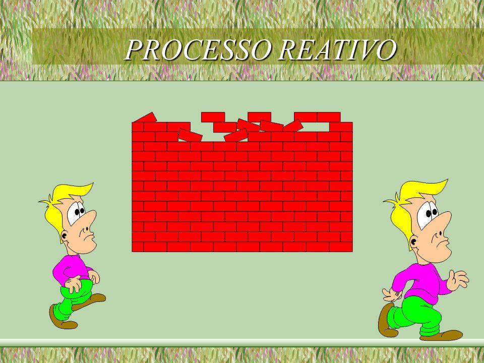 PROCESSO REATIVO