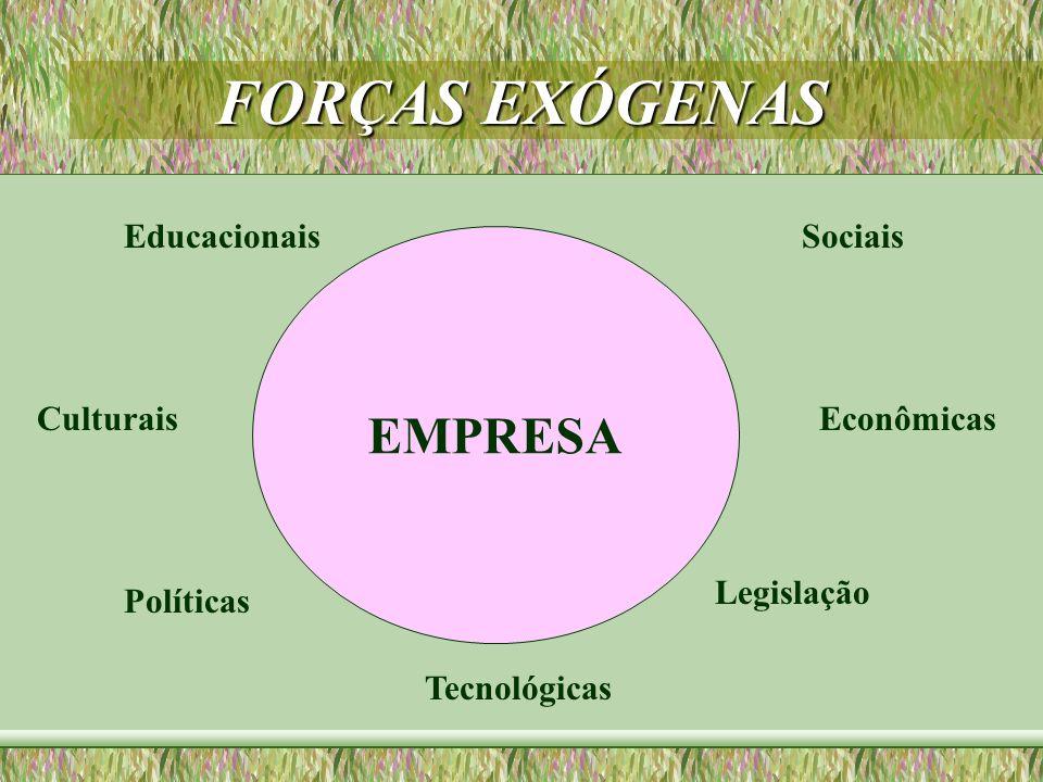 FORÇAS EXÓGENAS EMPRESA Educacionais Sociais Culturais Econômicas