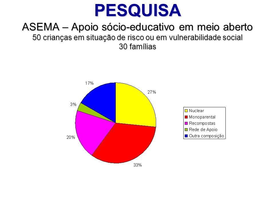 PESQUISA ASEMA – Apoio sócio-educativo em meio aberto 50 crianças em situação de risco ou em vulnerabilidade social 30 famílias