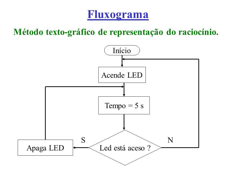 Método texto-gráfico de representação do raciocínio.