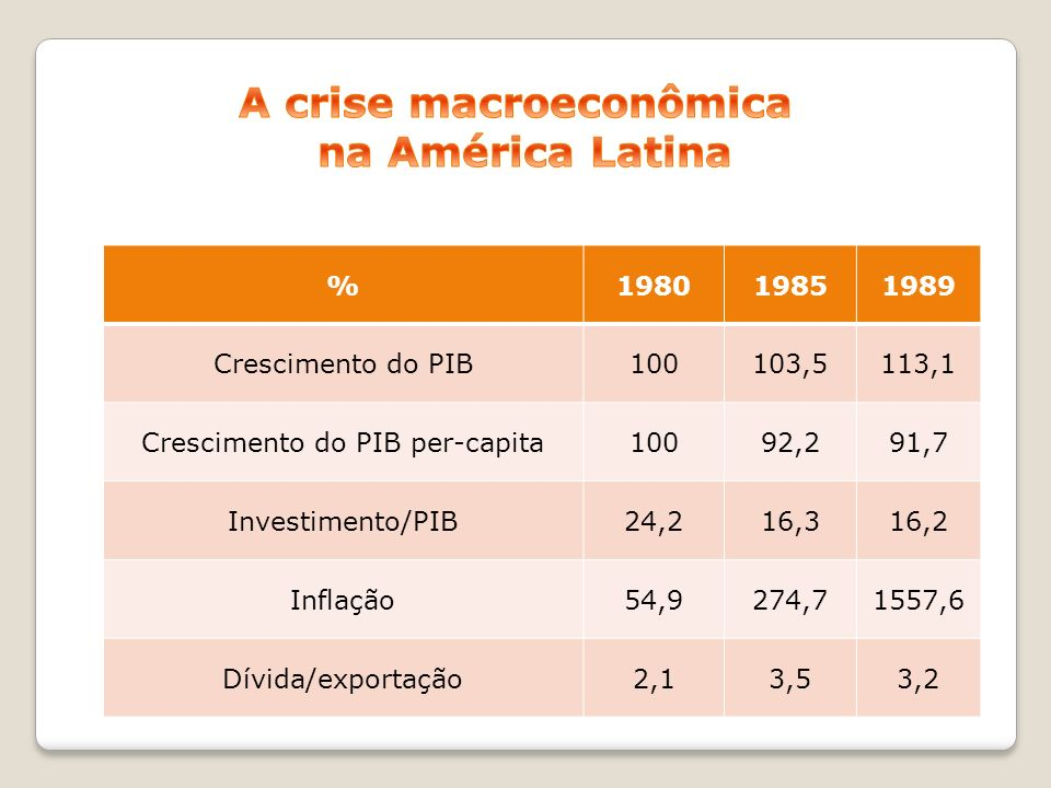 A crise macroeconômica