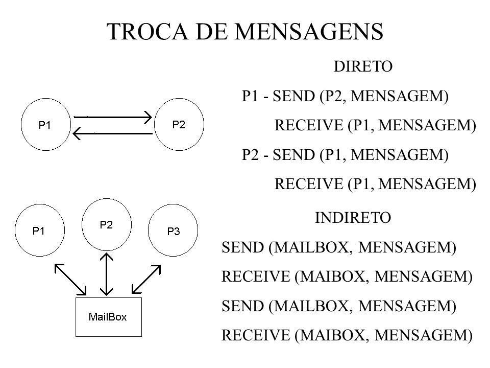 TROCA DE MENSAGENS DIRETO P1 - SEND (P2, MENSAGEM)