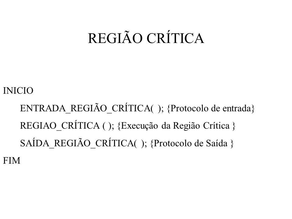 REGIÃO CRÍTICA INICIO. ENTRADA_REGIÃO_CRÍTICA( ); {Protocolo de entrada} REGIAO_CRÍTICA ( ); {Execução da Região Crítica }