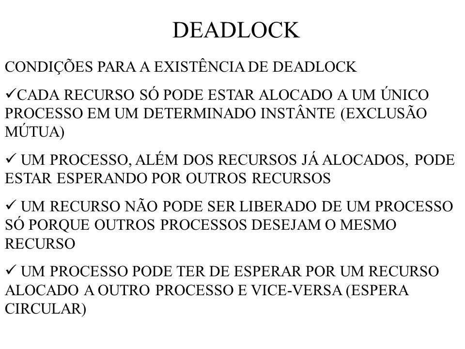 DEADLOCK CONDIÇÕES PARA A EXISTÊNCIA DE DEADLOCK