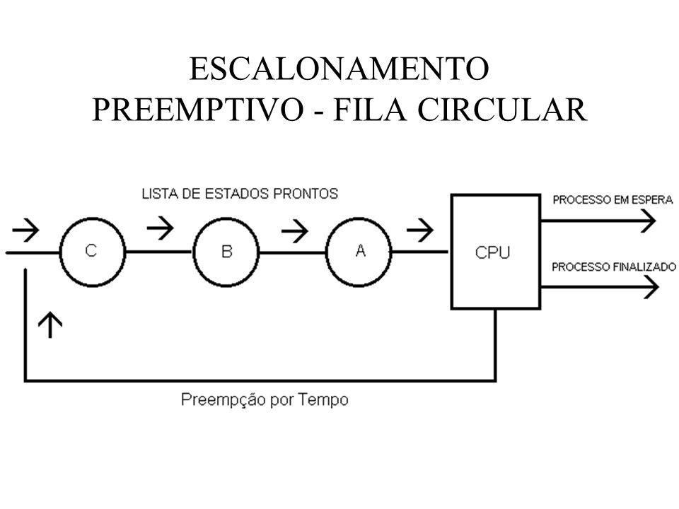 ESCALONAMENTO PREEMPTIVO - FILA CIRCULAR