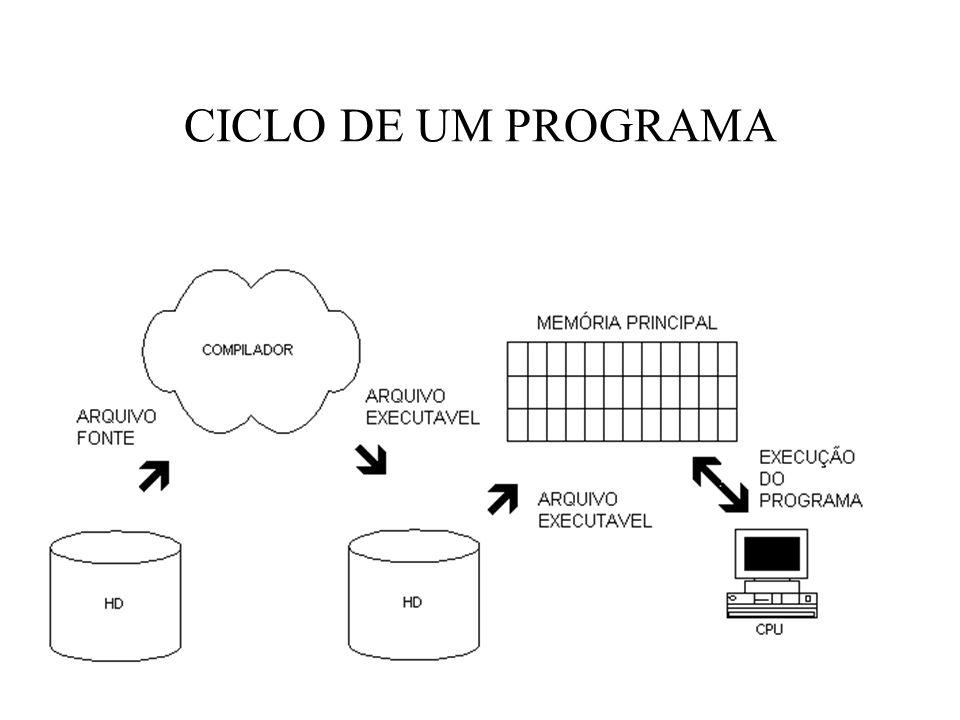 CICLO DE UM PROGRAMA