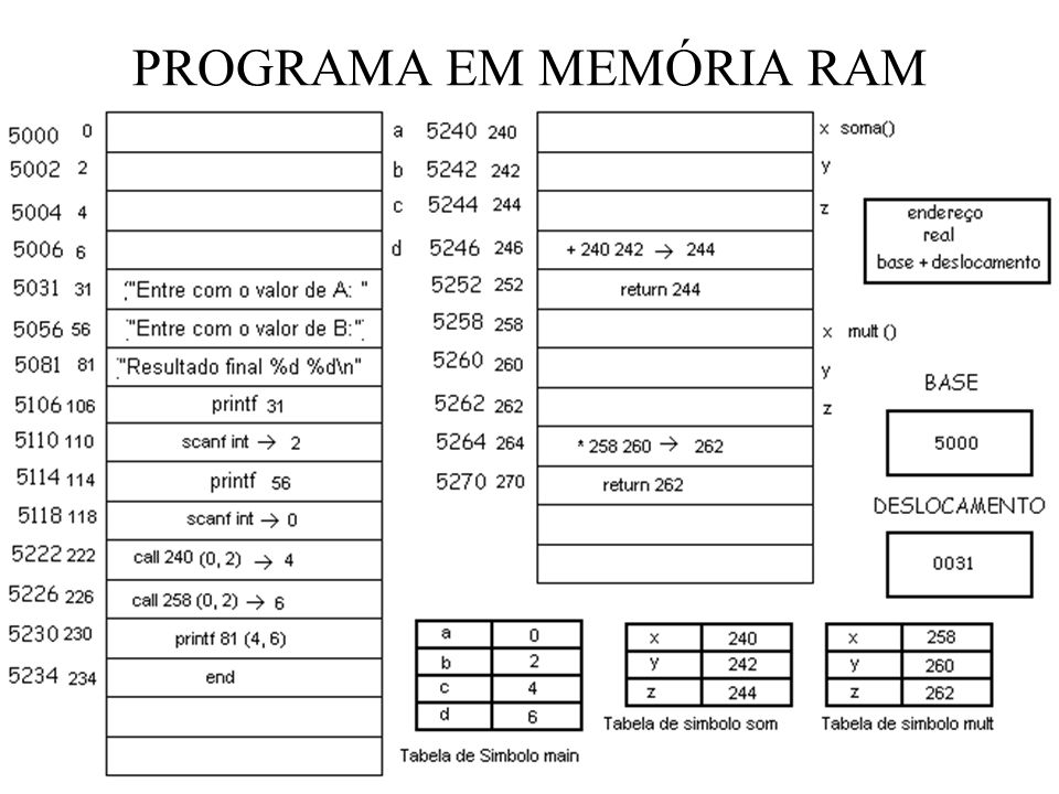 PROGRAMA EM MEMÓRIA RAM