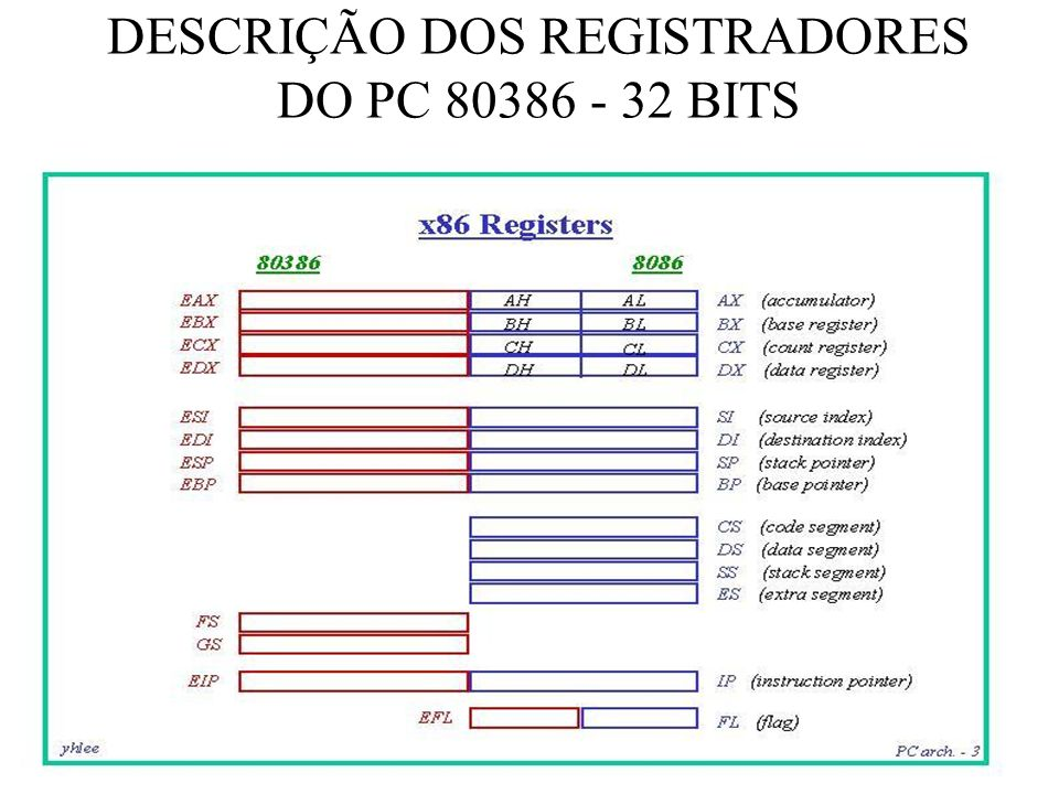 DESCRIÇÃO DOS REGISTRADORES DO PC 80386 - 32 BITS