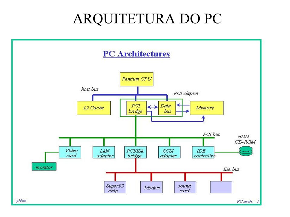 ARQUITETURA DO PC