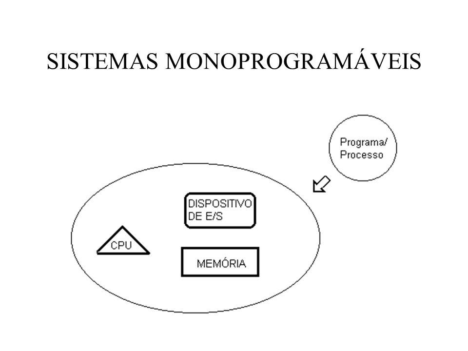 SISTEMAS MONOPROGRAMÁVEIS