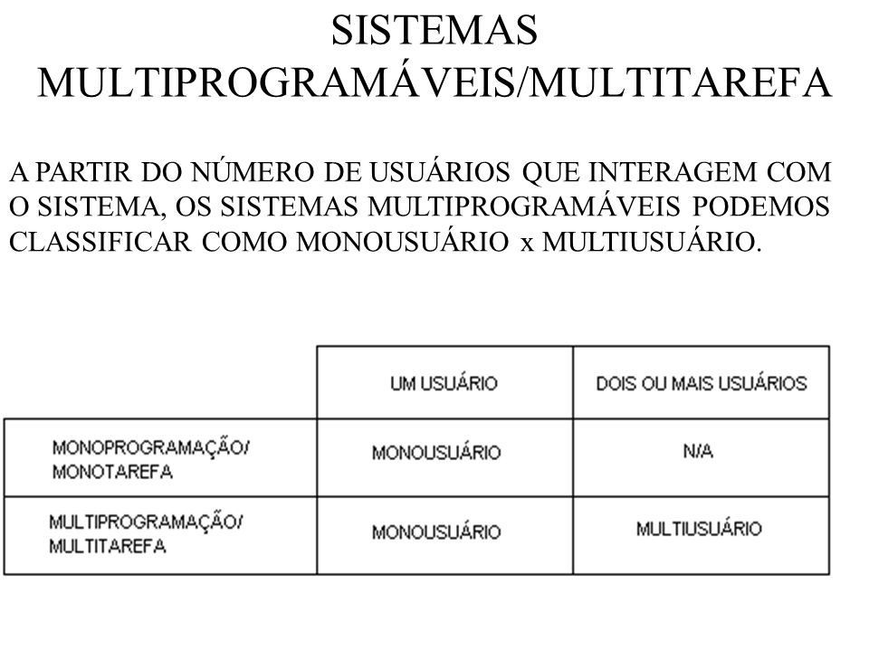 SISTEMAS MULTIPROGRAMÁVEIS/MULTITAREFA