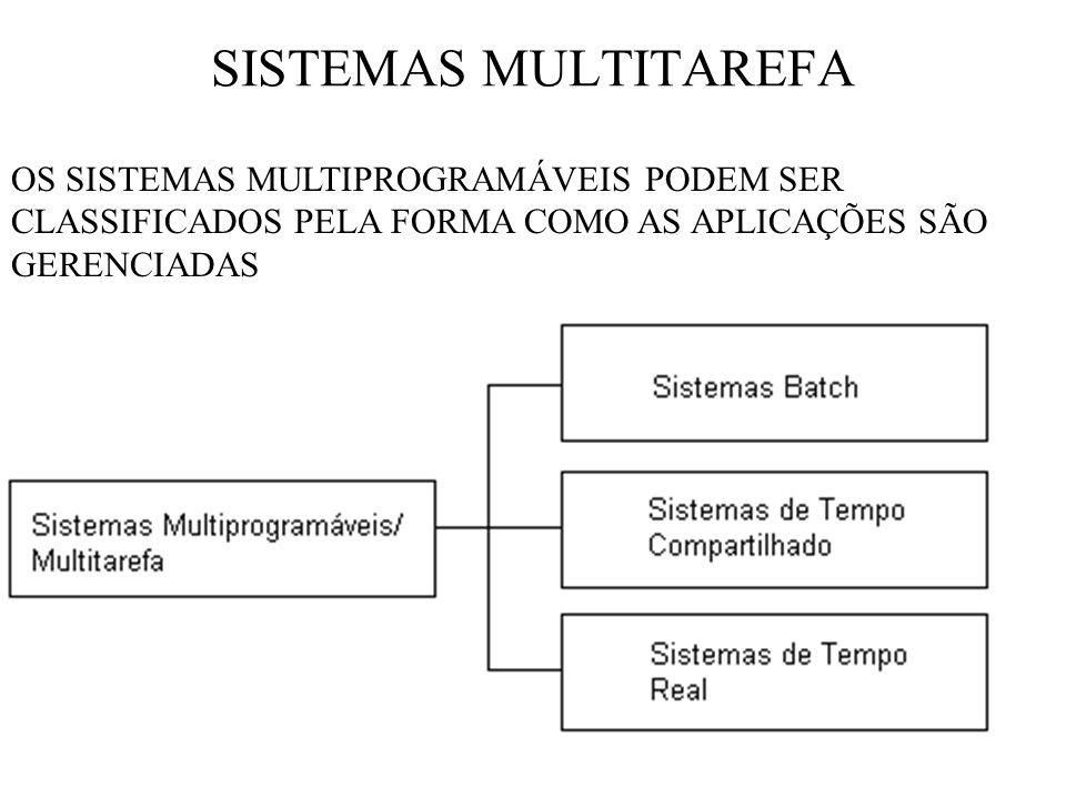 SISTEMAS MULTITAREFA OS SISTEMAS MULTIPROGRAMÁVEIS PODEM SER CLASSIFICADOS PELA FORMA COMO AS APLICAÇÕES SÃO GERENCIADAS.