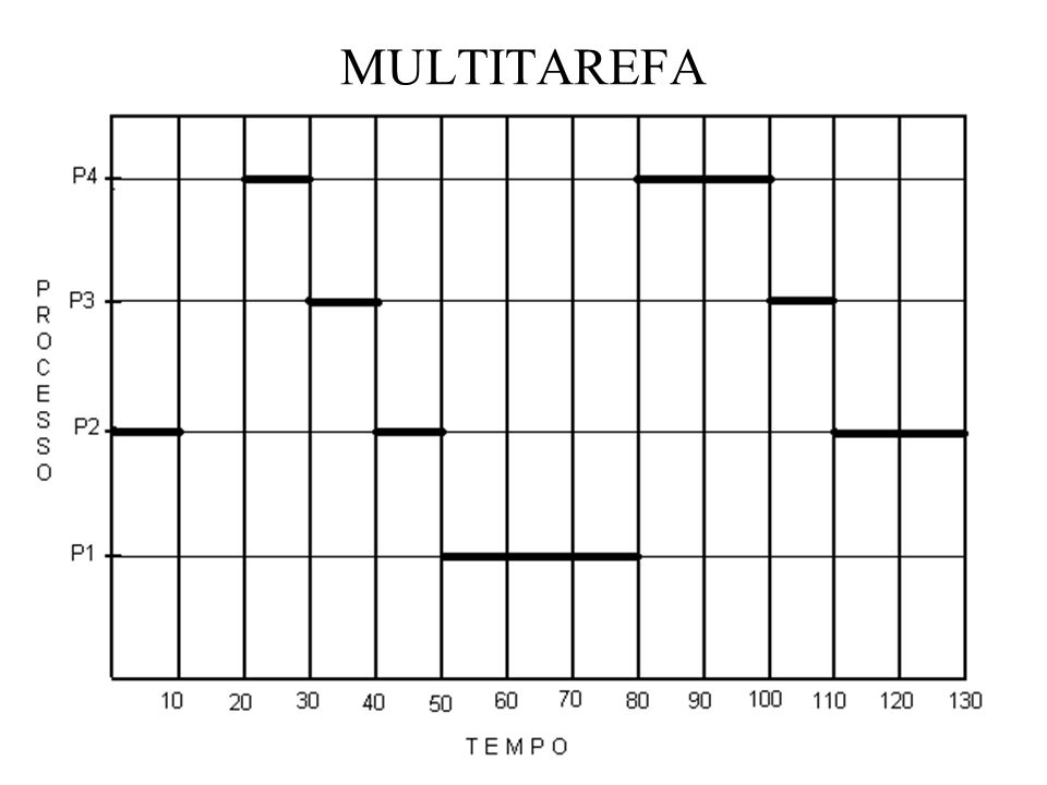 MULTITAREFA