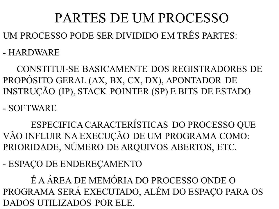 PARTES DE UM PROCESSO UM PROCESSO PODE SER DIVIDIDO EM TRÊS PARTES: