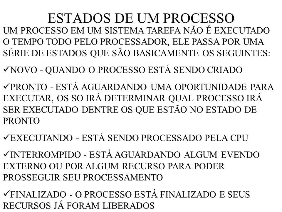 ESTADOS DE UM PROCESSO