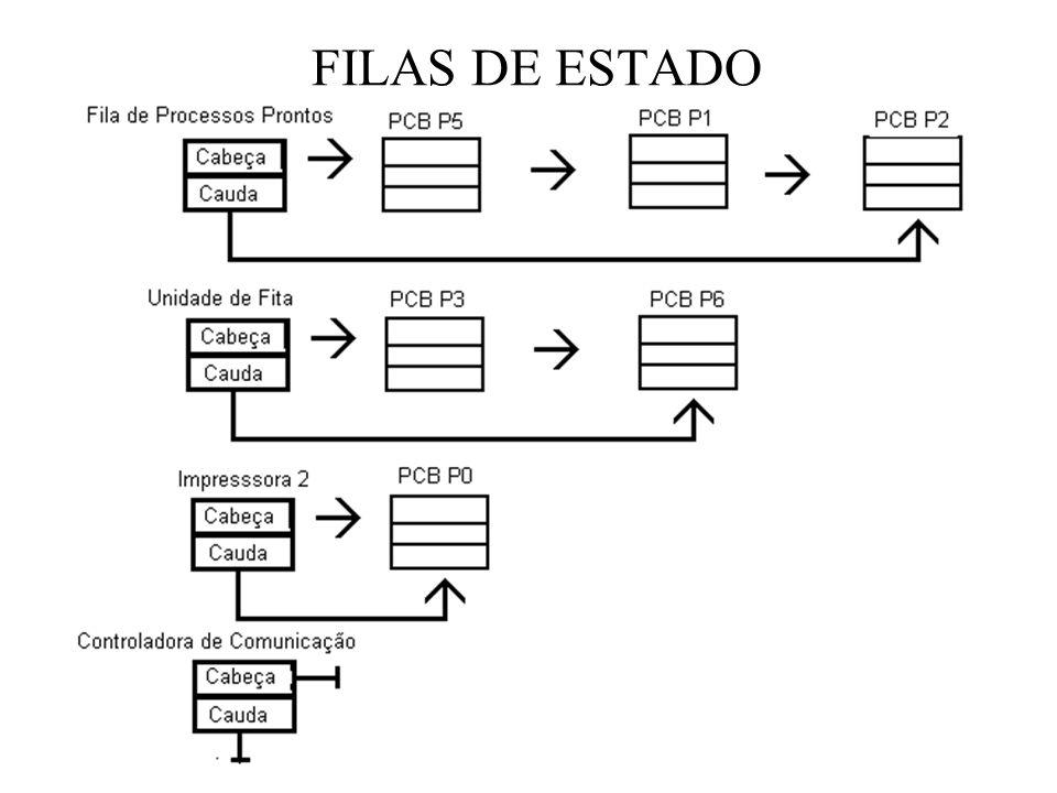 FILAS DE ESTADO