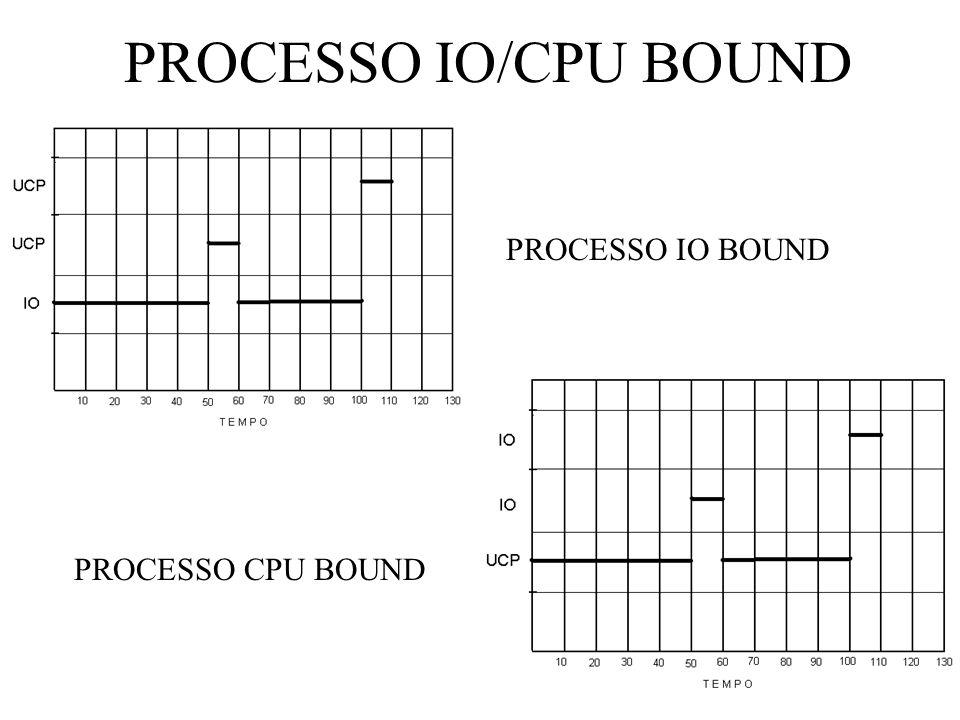 PROCESSO IO/CPU BOUND PROCESSO IO BOUND PROCESSO CPU BOUND