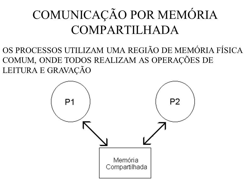 COMUNICAÇÃO POR MEMÓRIA COMPARTILHADA
