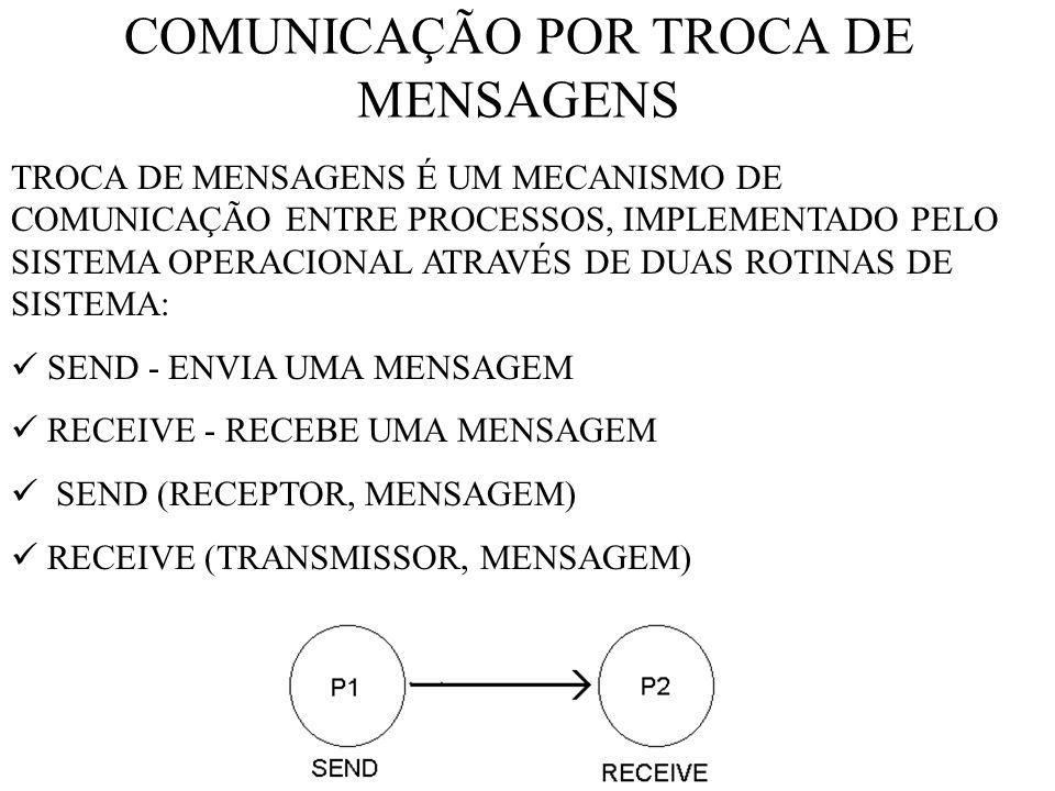 COMUNICAÇÃO POR TROCA DE MENSAGENS