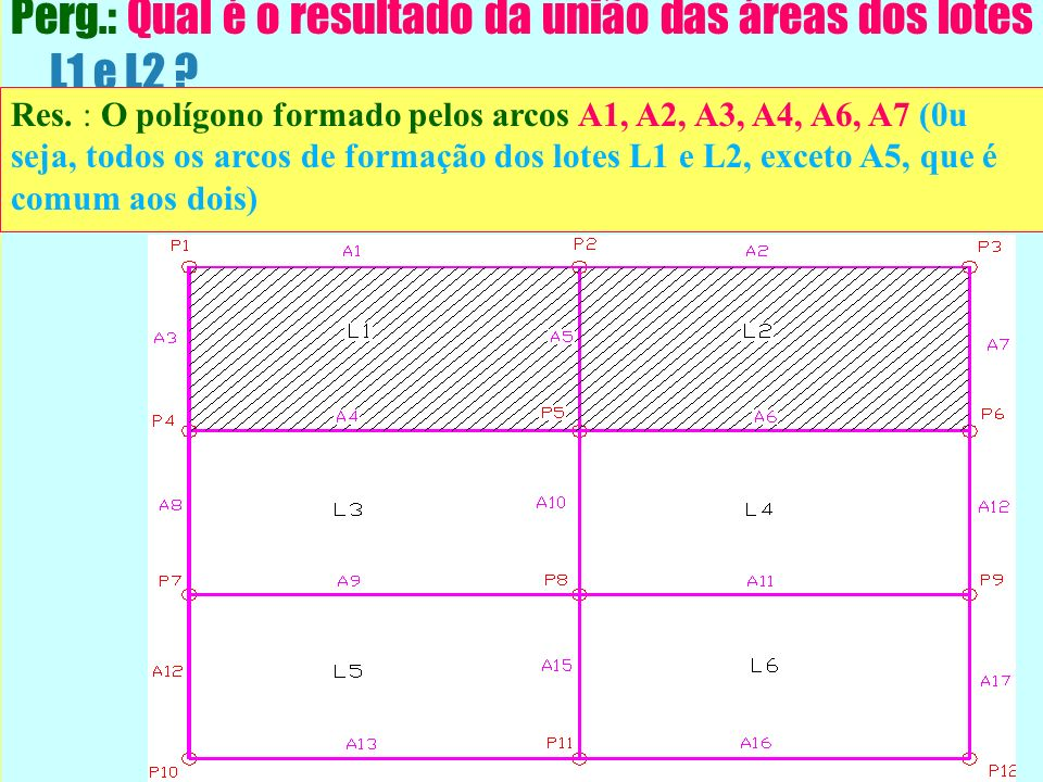 Perg.: Qual é o resultado da união das áreas dos lotes L1 e L2