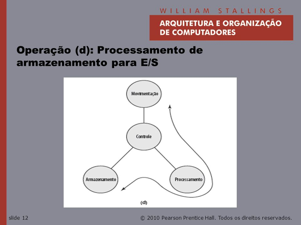 Operação (d): Processamento de armazenamento para E/S