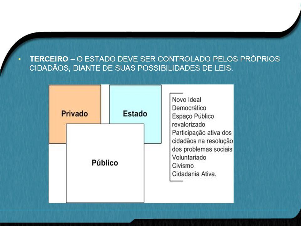TERCEIRO – O ESTADO DEVE SER CONTROLADO PELOS PRÓPRIOS CIDADÃOS, DIANTE DE SUAS POSSIBILIDADES DE LEIS.