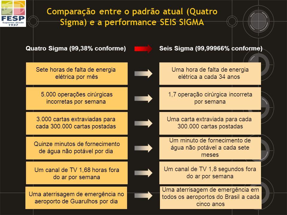 Quatro Sigma (99,38% conforme) Seis Sigma (99,99966% conforme)