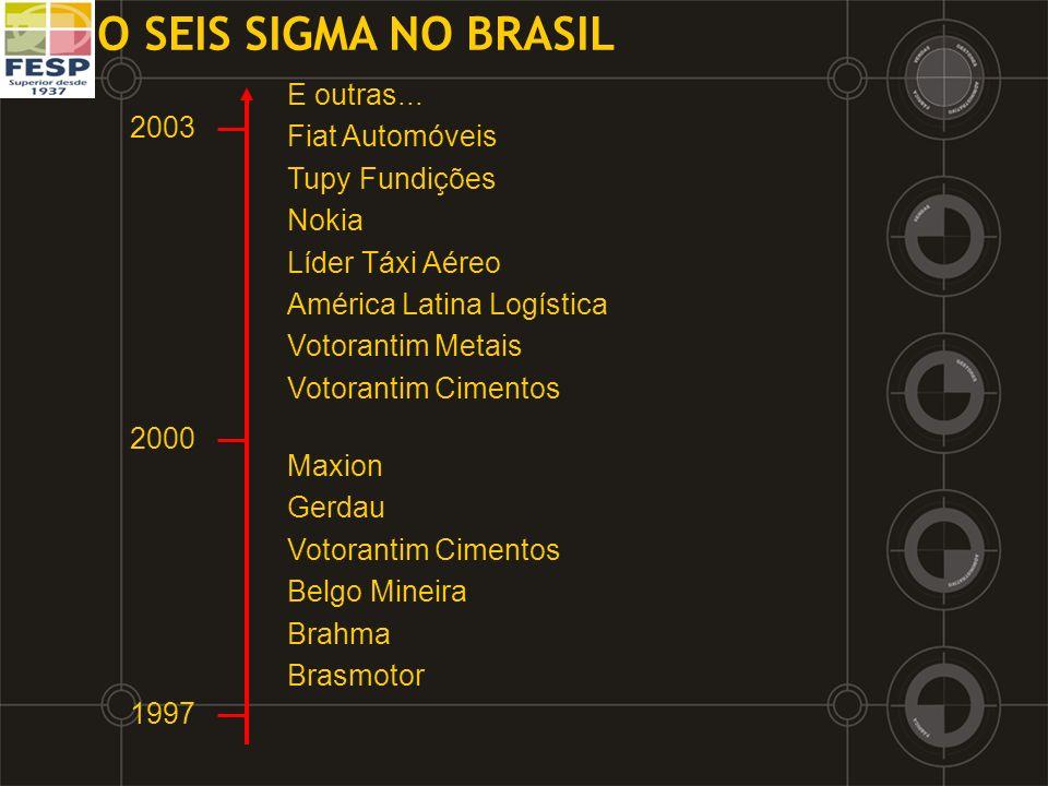 O SEIS SIGMA NO BRASIL E outras... Fiat Automóveis 2003 Tupy Fundições