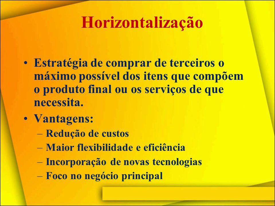 Horizontalização Estratégia de comprar de terceiros o máximo possível dos itens que compõem o produto final ou os serviços de que necessita.