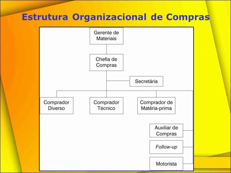 Estrutura Organizacional de Compras
