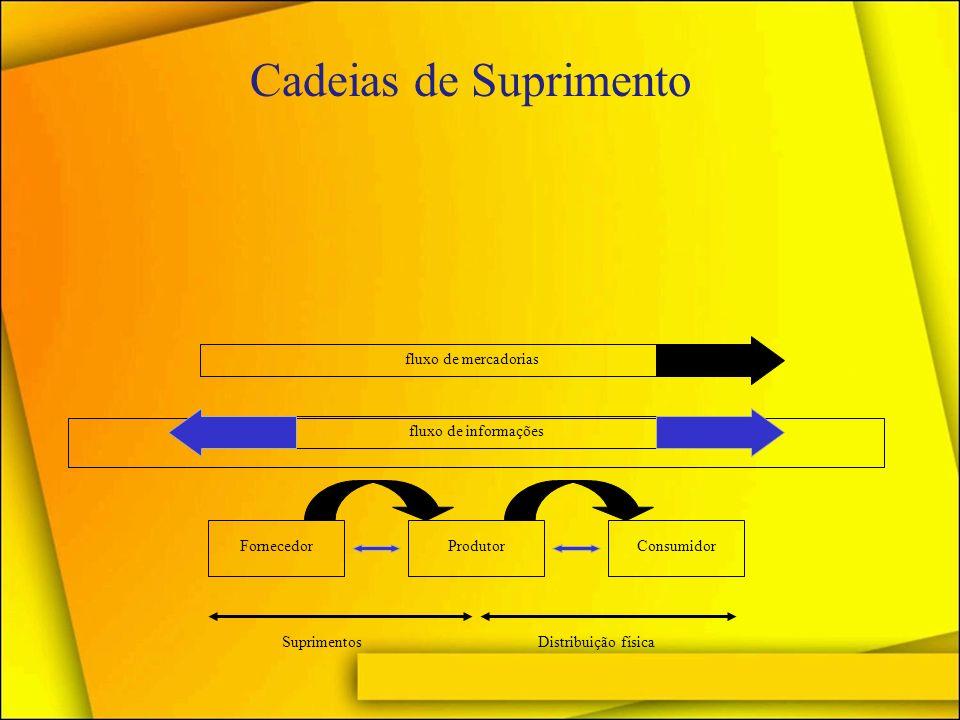 Cadeias de Suprimento fluxo de mercadorias fluxo de informações