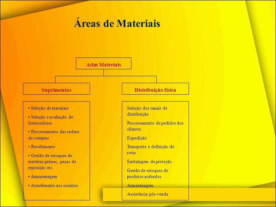 Áreas de Materiais Adm Materiais Suprimentos Distribuição física
