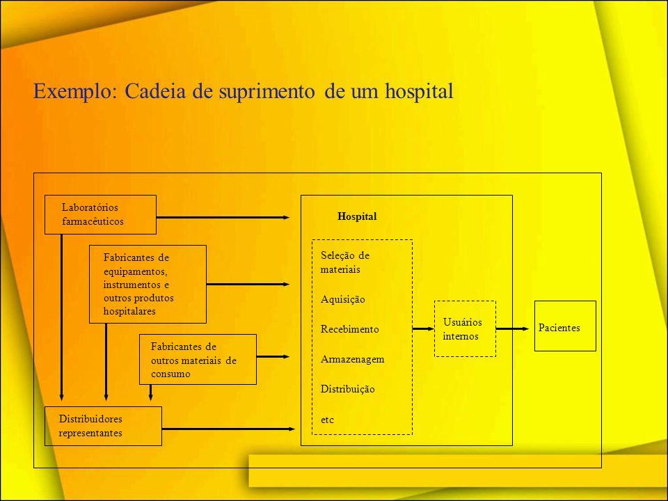 Exemplo: Cadeia de suprimento de um hospital