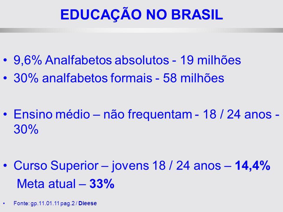 EDUCAÇÃO NO BRASIL 9,6% Analfabetos absolutos - 19 milhões