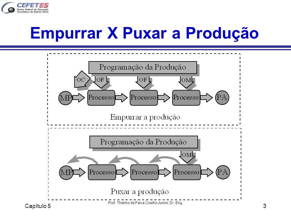 Empurrar X Puxar a Produção