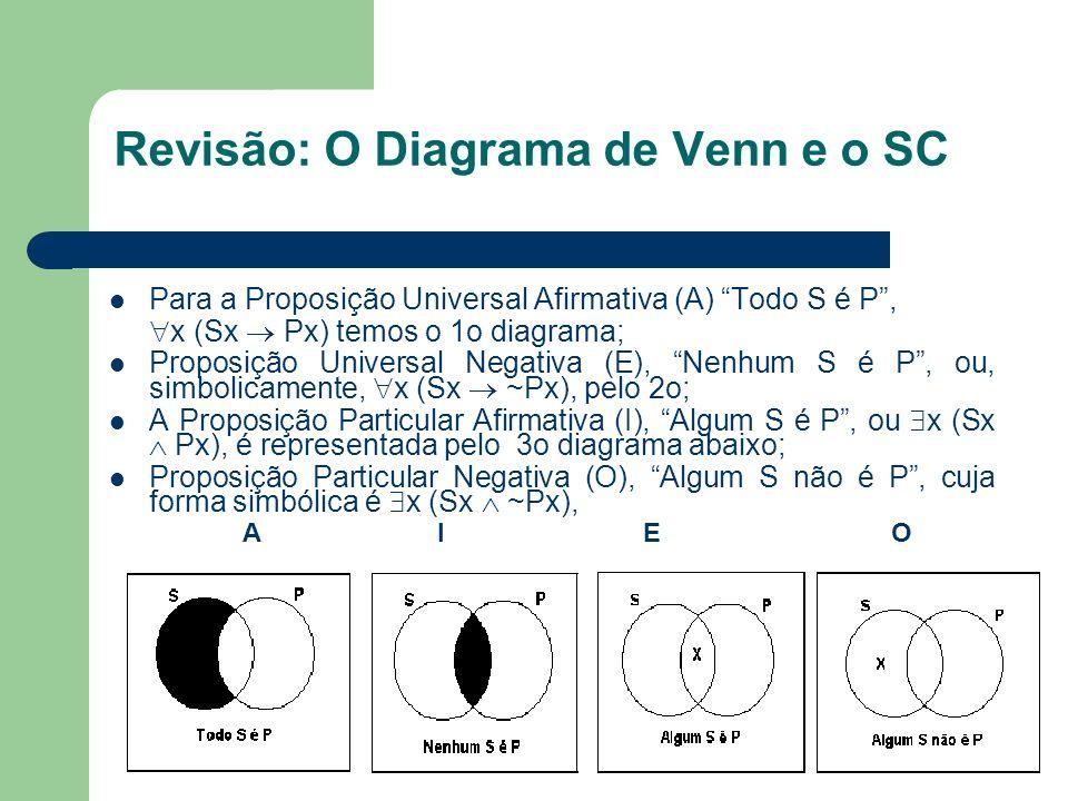 Revisão: O Diagrama de Venn e o SC