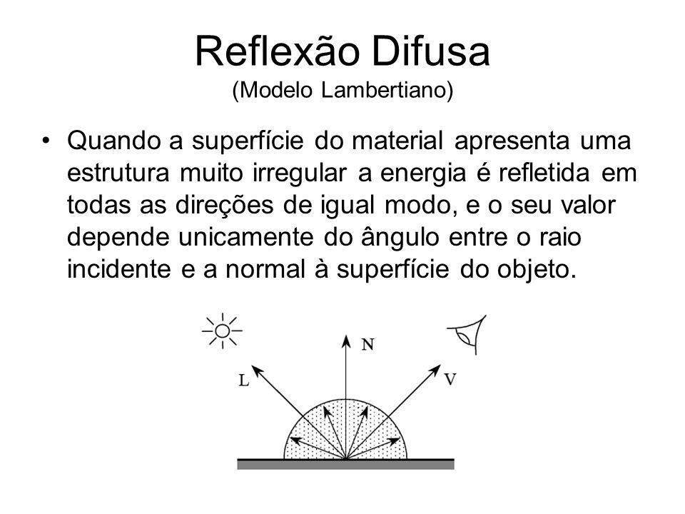 Reflexão Difusa (Modelo Lambertiano)