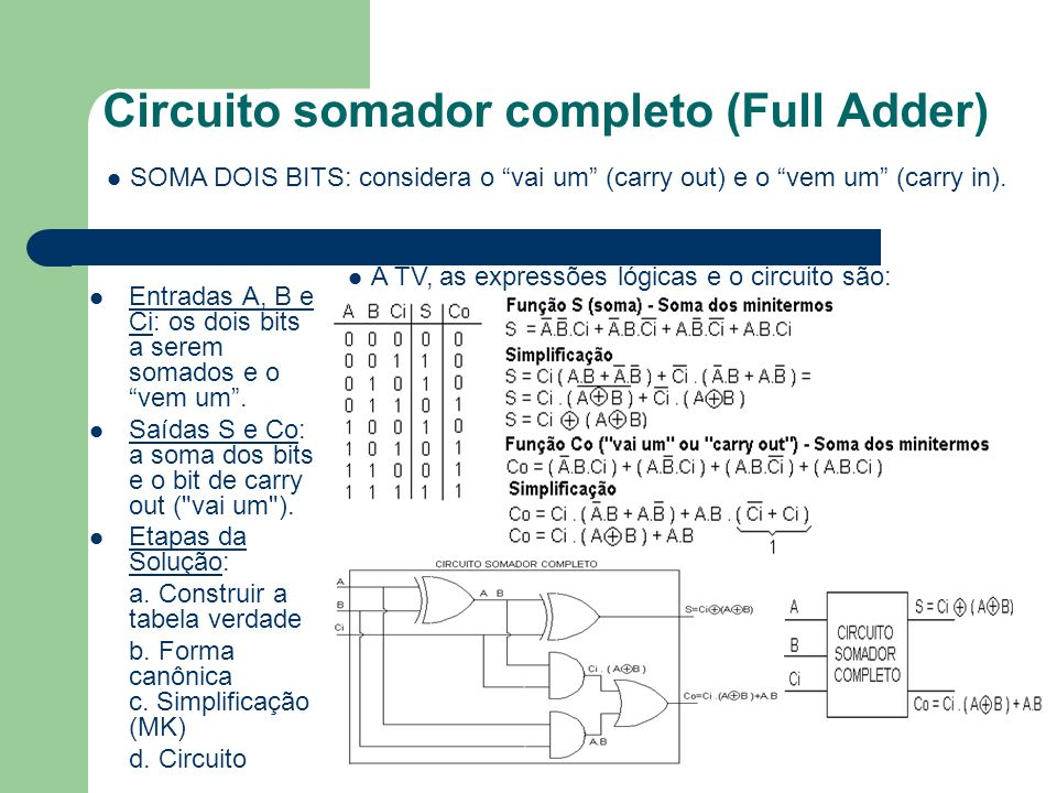 Circuito somador completo (Full Adder)