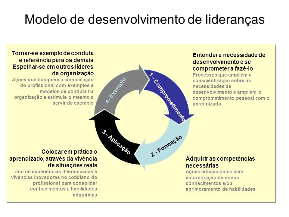 Modelo de desenvolvimento de lideranças