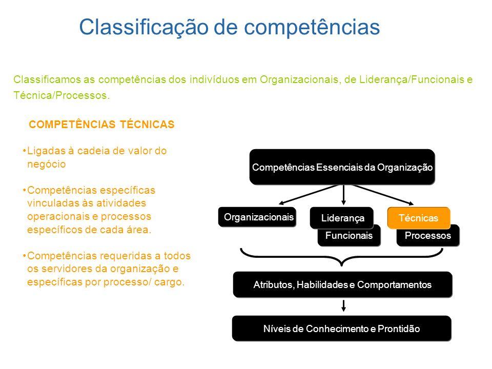 Classificação de competências
