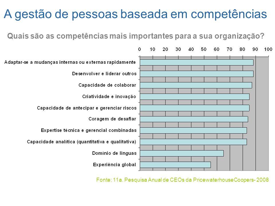 A gestão de pessoas baseada em competências
